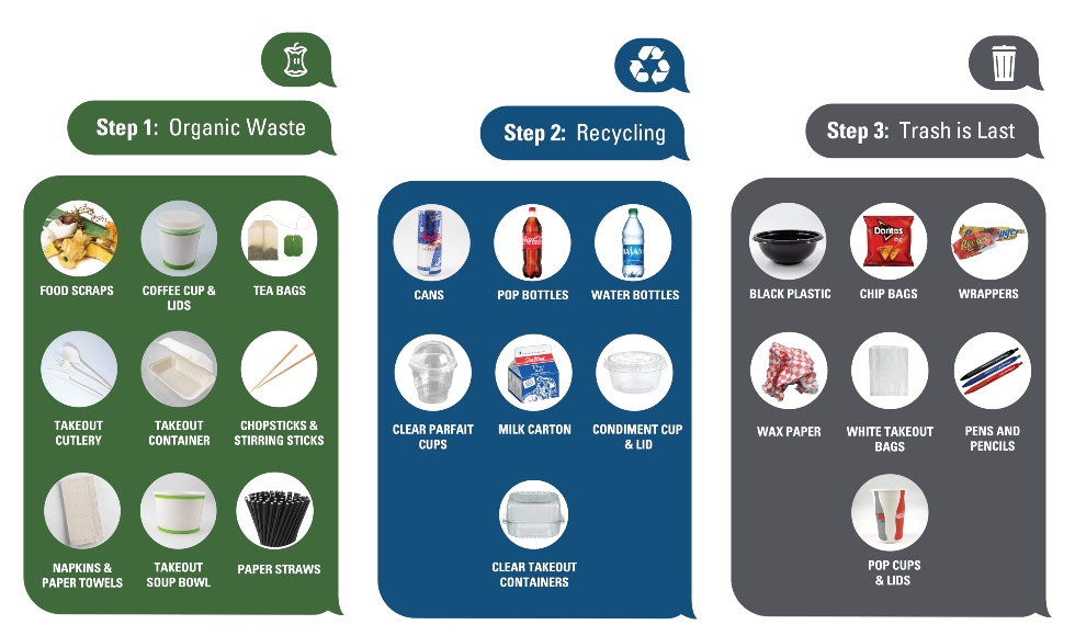 Signage with photos showing which items are composted, which are recycled and which are trash